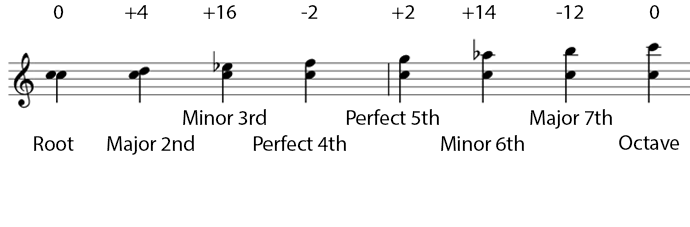 Minor Scale Intervals