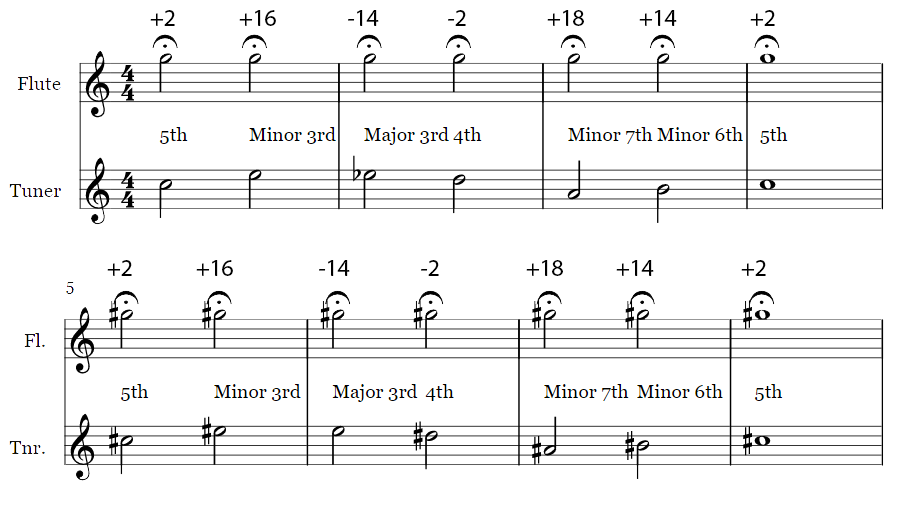 Same Note - Different Pitch examples